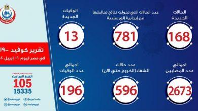 Photo of عدد حالات الإصابة بفيروس كورونا في مصر اليوم الخميس 16-4-2020