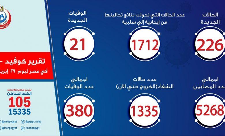 عدد الإصابات بفيروس كورونا المستجد في مصر اليوم