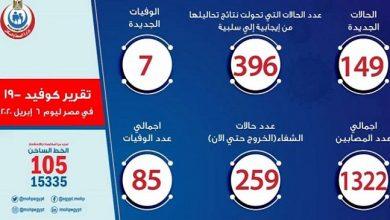 Photo of عدد حالات الإصابة بفيروس كورونا اليوم في مصر